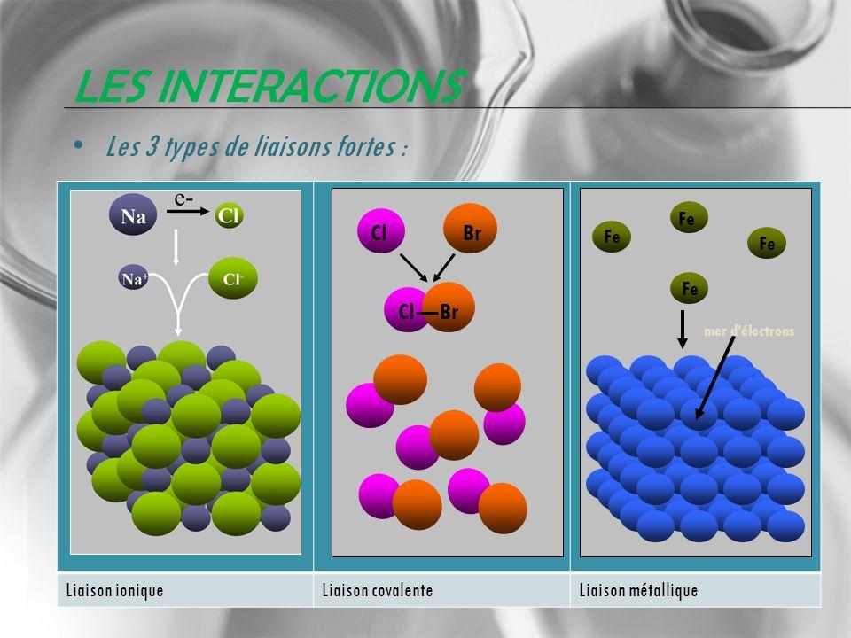 LES INTERACTIONS Les 3 types de liaisons fortes : Liaison ioniqueLiaison covalenteLiaison métallique ClBr Cl Br Fe mer délectrons Fe
