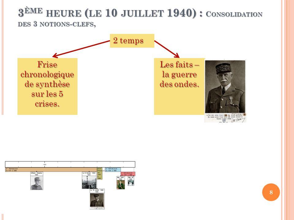 3 ÈME HEURE ( LE 10 JUILLET 1940) : C ONSOLIDATION DES 3 NOTIONS - CLEFS, 2 temps Frise chronologique de synthèse sur les 5 crises. Les faits – la gue