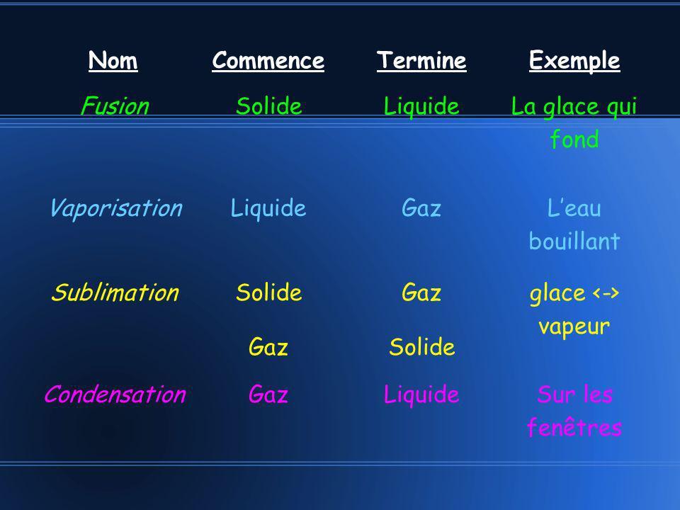 NomCommenceTermineExemple Fusion SolideLiquide La glace qui fond VaporisationLiquideGaz Leau bouillant Sublimation Solide Gaz Solide glace vapeur Cond