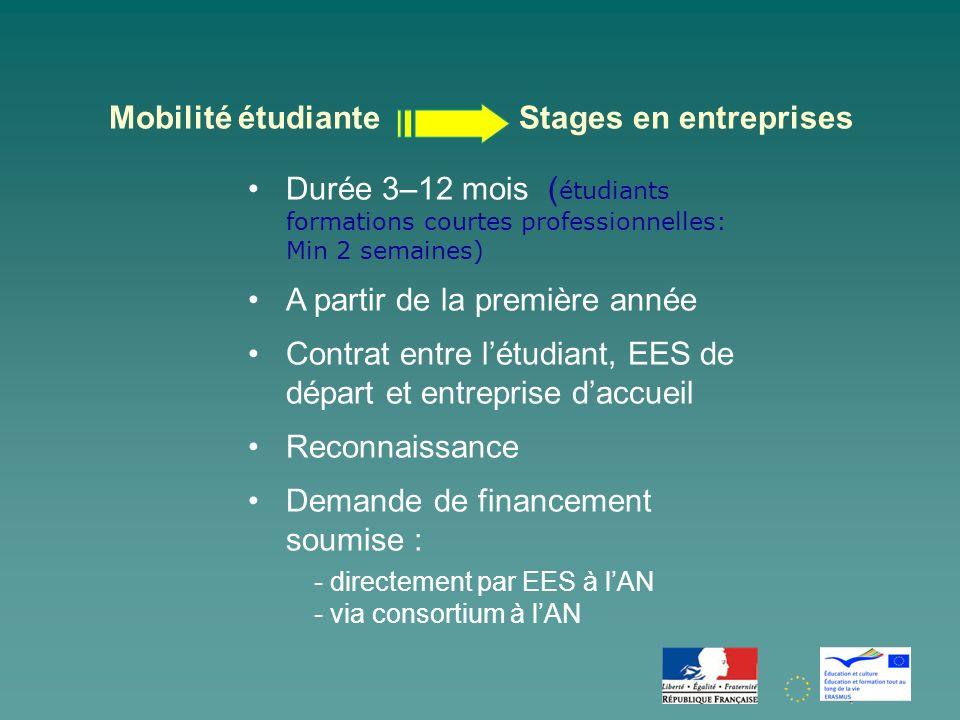 Mobilité étudiante Stages en entreprises Durée 3–12 mois ( étudiants formations courtes professionnelles: Min 2 semaines) A partir de la première année Contrat entre létudiant, EES de départ et entreprise daccueil Reconnaissance Demande de financement soumise : - directement par EES à lAN - via consortium à lAN