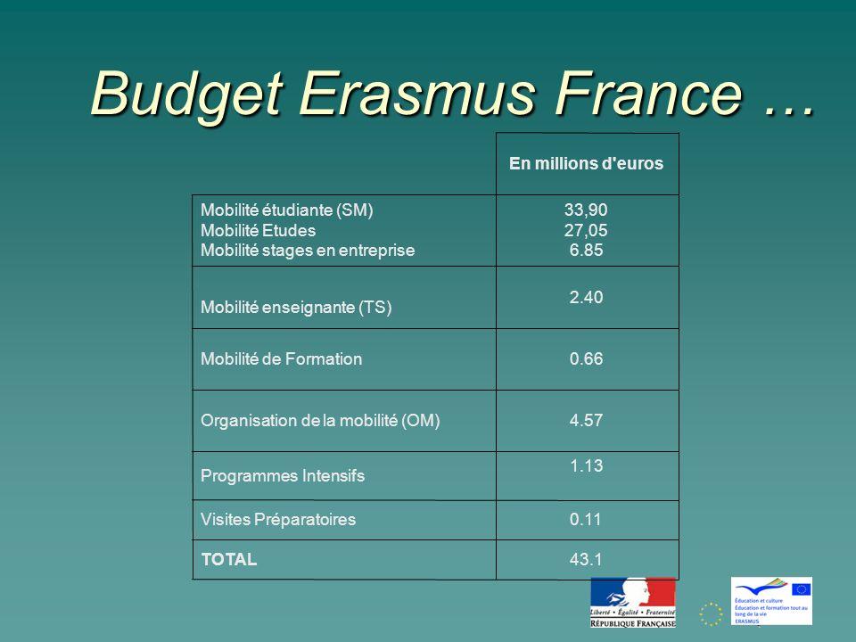 Budget Erasmus France … En millions d euros Mobilité étudiante (SM) Mobilité Etudes Mobilité stages en entreprise 33,90 27,05 6.85 Mobilité enseignante (TS) 2.40 Mobilité de Formation0.66 Organisation de la mobilité (OM)4.57 Programmes Intensifs 1.13 Visites Préparatoires0.11 TOTAL43.1