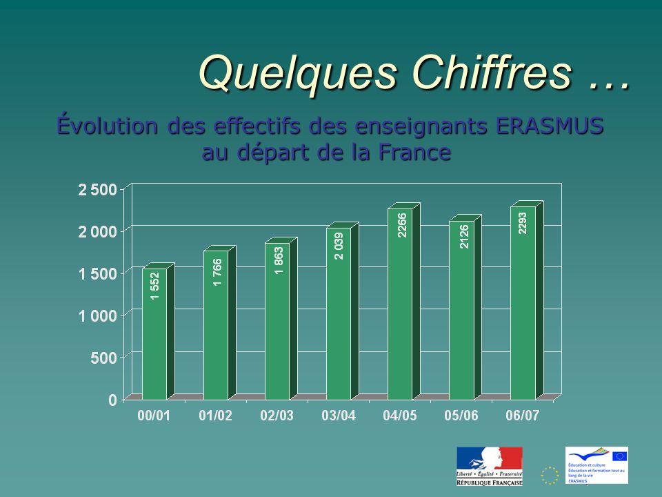 Quelques Chiffres … Évolution des effectifs des enseignants ERASMUS au départ de la France