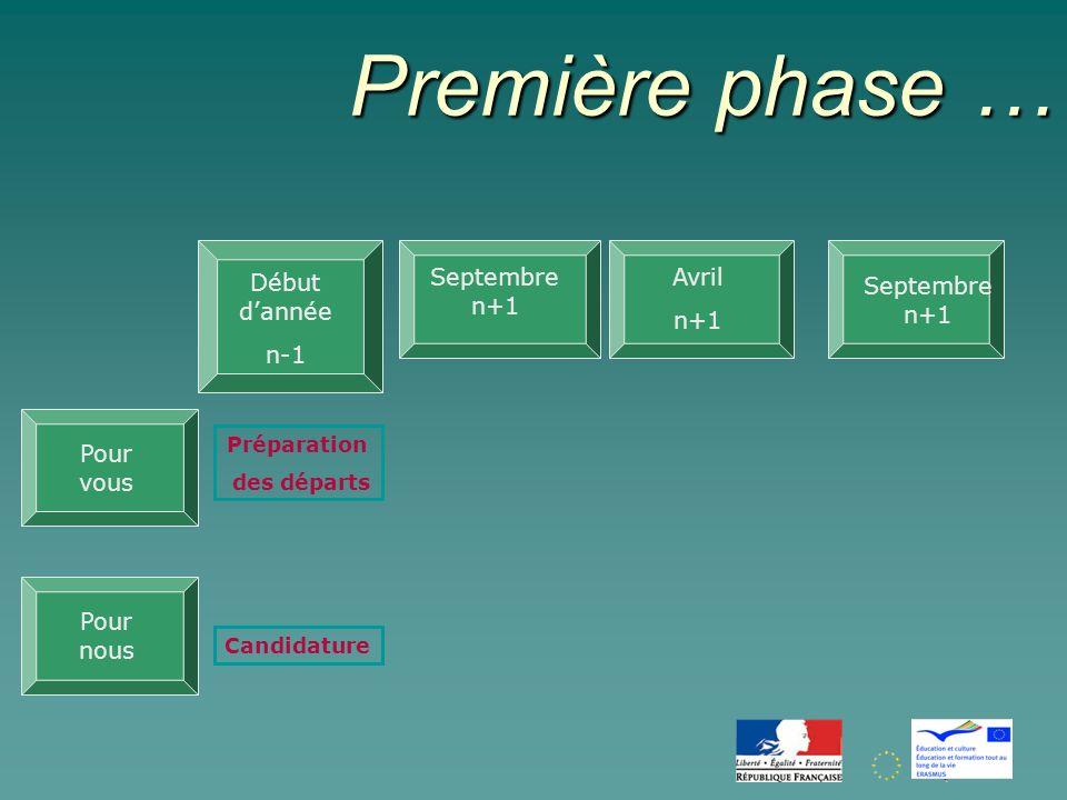 Première phase … Première phase … Début dannée n-1 Avril n+1 Pour nous Préparation des départs Pour vous Candidature Septembre n+1