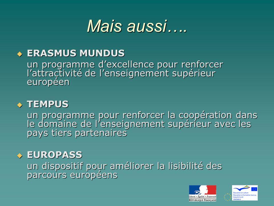 Erasmus – Objectifs spécifiques Réalisation de lespace européen de lenseignement supérieurRéalisation de lespace européen de lenseignement supérieur Renforcer la contribution de lenseignement supérieur au processus dinnovation (stratégie de Lisbonne)Renforcer la contribution de lenseignement supérieur au processus dinnovation (stratégie de Lisbonne)