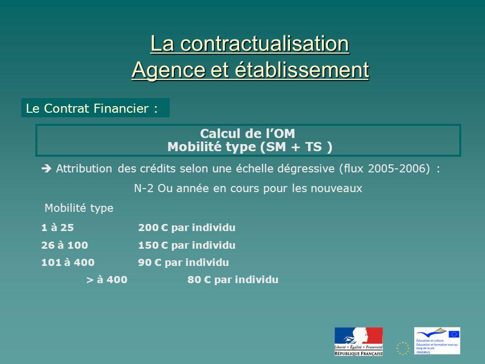 La contractualisation Agence et établissement Le Contrat Financier : Calcul de lOM Mobilité type (SM + TS ) Attribution des crédits selon une échelle dégressive (flux 2005-2006) : N-2 Ou année en cours pour les nouveaux Mobilité type 1 à 25 200 par individu 26 à 100150 par individu 101 à 40090 par individu > à 400 80 par individu