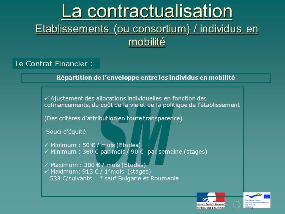 La contractualisation Etablissements (ou consortium) / individus en mobilité Le Contrat Financier : Répartition de lenveloppe entre les individus en mobilité Ajustement des allocations individuelles en fonction des cofinancements, du coût de la vie et de la politique de létablissement (Des critères dattribution en toute transparence) Souci déquité Minimum : 50 / mois (Etudes) Minimum : 360 par mois / 90 par semaine (stages) Maximum : 300 / mois (Etudes) Maximum: 913 / 1°mois (stages) 533 /suivants * sauf Bulgarie et Roumanie