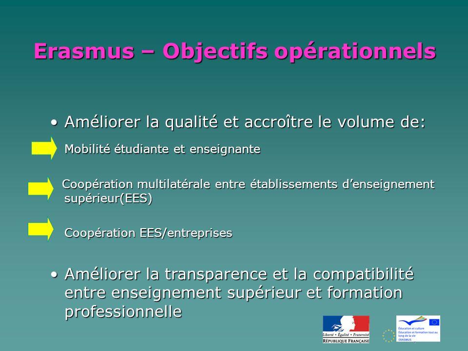 Erasmus – Objectifs opérationnels Améliorer la qualité et accroître le volume de:Améliorer la qualité et accroître le volume de: Mobilité étudiante et enseignante Coopération multilatérale entre établissements denseignement supérieur(EES) Coopération multilatérale entre établissements denseignement supérieur(EES) Coopération EES/entreprises Améliorer la transparence et la compatibilité entre enseignement supérieur et formation professionnelleAméliorer la transparence et la compatibilité entre enseignement supérieur et formation professionnelle