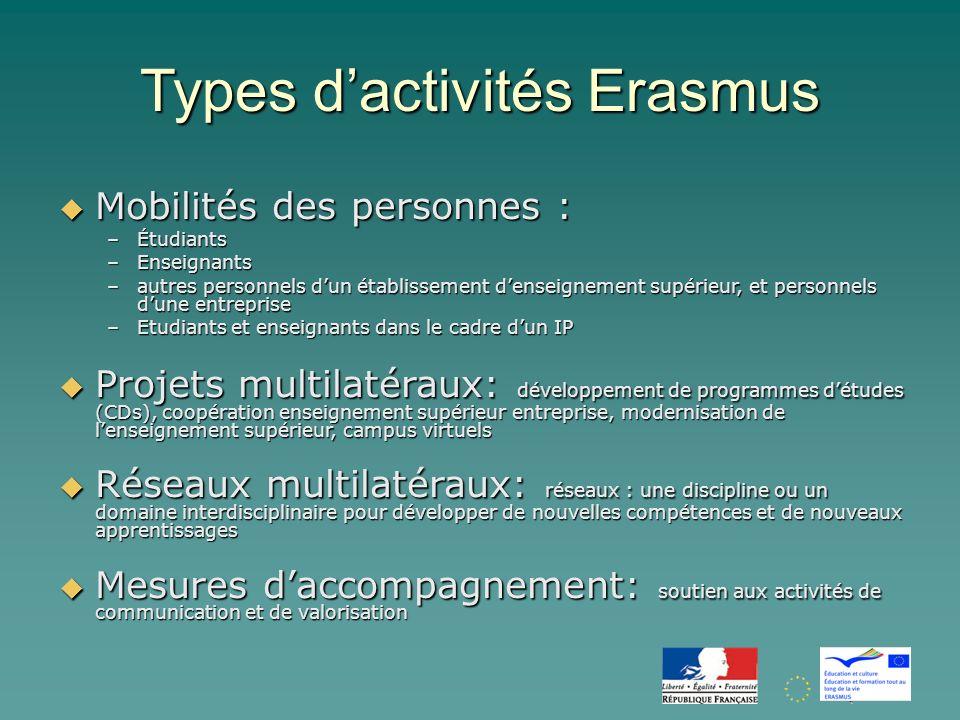Quelques Chiffres … Évolution des effectifs des étudiants ERASMUS (tous pays confondus)