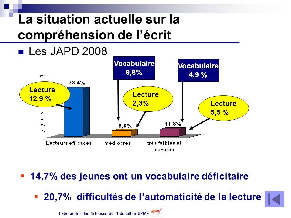 La situation actuelle sur la compréhension de lécrit Les JAPD 2008 14,7% des jeunes ont un vocabulaire déficitaire Vocabulaire 9,8% Vocabulaire 4,9 % 20,7% difficultés de lautomaticité de la lecture Lecture 2,3% Lecture 12,9 % Lecture 5,5 % Laboratoire des Sciences de lEducation UPMF