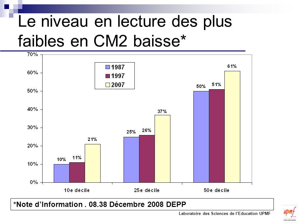 Le niveau en lecture des plus faibles en CM2 baisse* *Note dInformation. 08.38 Décembre 2008 DEPP Laboratoire des Sciences de lEducation UPMF