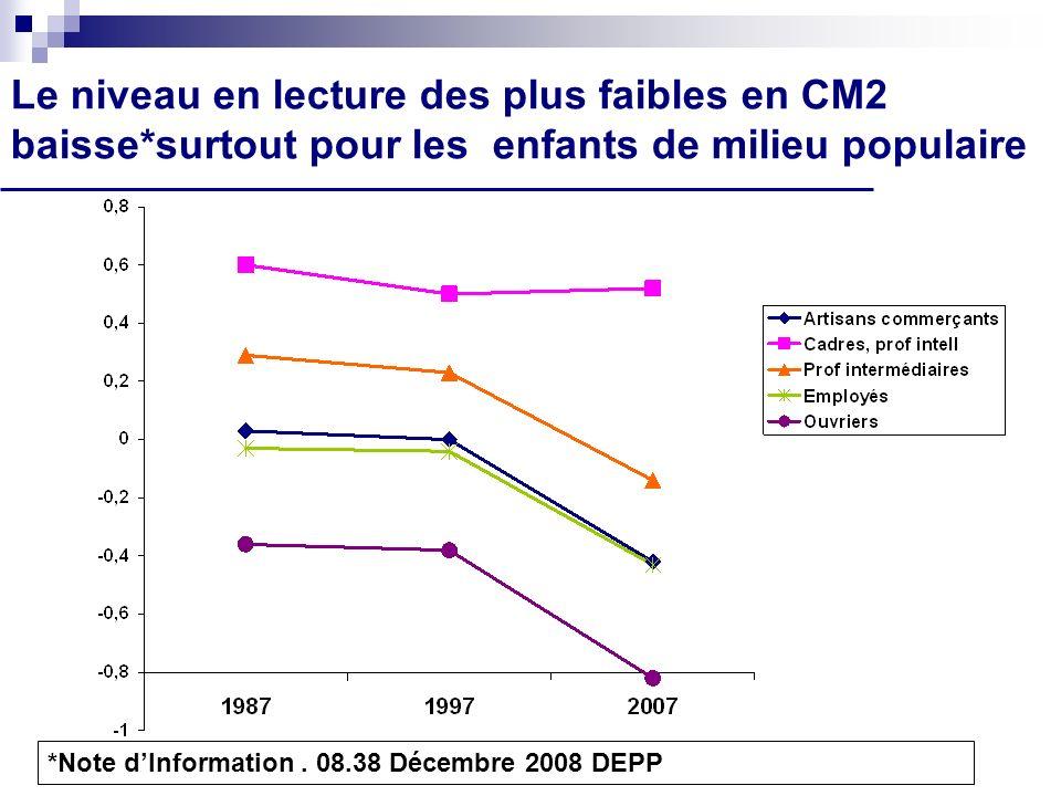 Le niveau en lecture des plus faibles en CM2 baisse*surtout pour les enfants de milieu populaire *Note dInformation. 08.38 Décembre 2008 DEPP