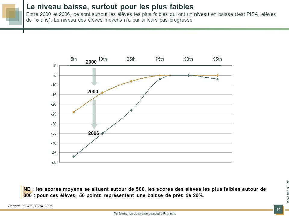 Performance du système scolaire Français 14 DOCUMENT DE TRAVAIL NB : les scores moyens se situent autour de 500, les scores des élèves les plus faibles autour de 300 : pour ces élèves, 50 points représentent une baisse de près de 20%.