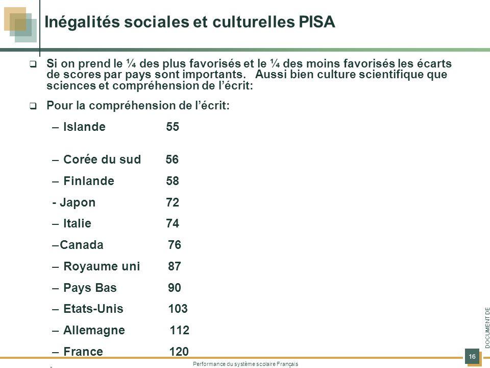 Performance du système scolaire Français 16 DOCUMENT DE TRAVAIL Inégalités sociales et culturelles PISA Si on prend le ¼ des plus favorisés et le ¼ des moins favorisés les écarts de scores par pays sont importants.
