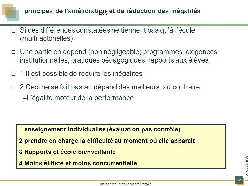 Performance du système scolaire Français 17 DOCUMENT DE TRAVAIL principes de lamélioration et de réduction des inégalités Si ces différences constatées ne tiennent pas quà lécole (multifactorielles) Une partie en dépend (non négligeable) programmes, exigences institutionnelles, pratiques pédagogiques, rapports aux élèves.