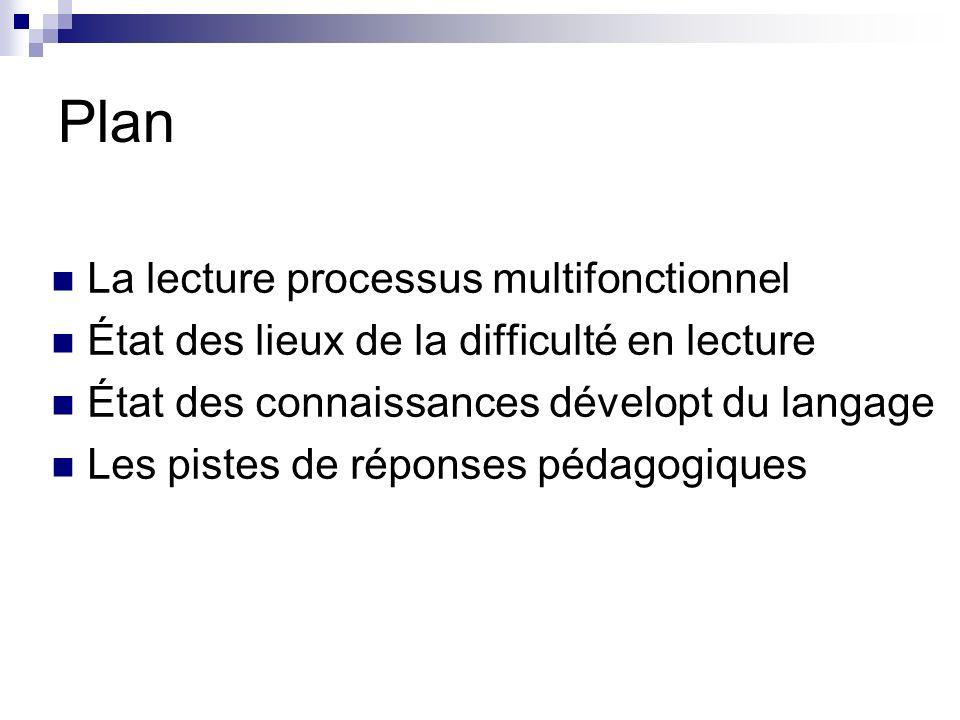Plan La lecture processus multifonctionnel État des lieux de la difficulté en lecture État des connaissances dévelopt du langage Les pistes de réponses pédagogiques