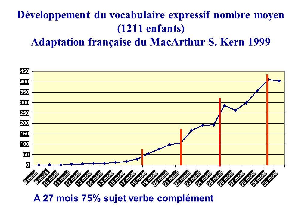 Développement du vocabulaire expressif nombre moyen (1211 enfants) Adaptation française du MacArthur S. Kern 1999 A 27 mois 75% sujet verbe complément