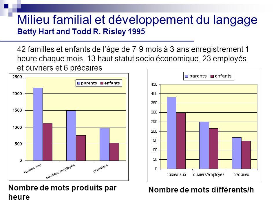 Milieu familial et développement du langage Betty Hart and Todd R. Risley 1995 42 familles et enfants de lâge de 7-9 mois à 3 ans enregistrement 1 heu