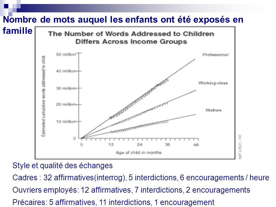 Nombre de mots auquel les enfants ont été exposés en famille Style et qualité des échanges Cadres : 32 affirmatives(interrog), 5 interdictions, 6 enco