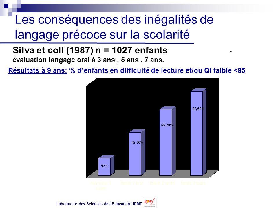 Les conséquences des inégalités de langage précoce sur la scolarité Silva et coll (1987) n = 1027 enfants - évaluation langage oral à 3 ans, 5 ans, 7 ans.