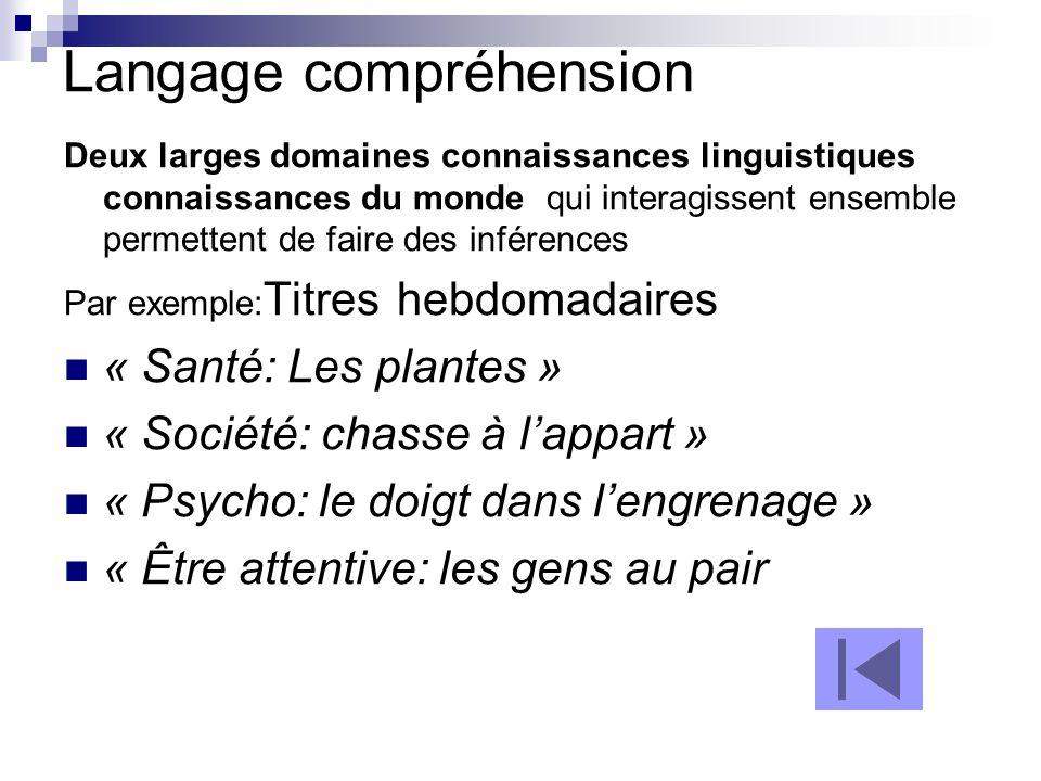 Langage compréhension Deux larges domaines connaissances linguistiques connaissances du monde qui interagissent ensemble permettent de faire des infér
