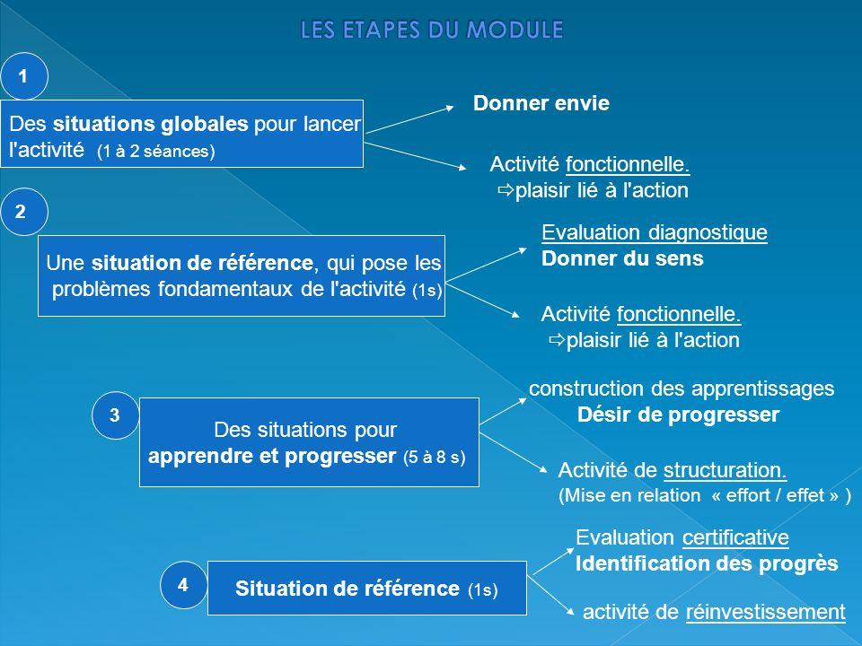 Des situations globales pour lancer l'activité (1 à 2 séances) Une situation de référence, qui pose les problèmes fondamentaux de l'activité (1s) Des