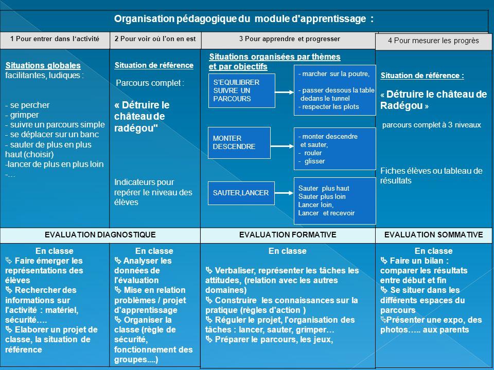Organisation pédagogique du module d'apprentissage : 1 Pour entrer dans lactivité2 Pour voir où l'on en est3 Pour apprendre et progresserPour mesurer