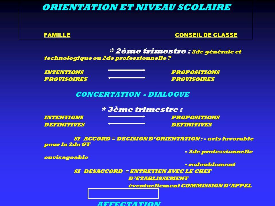 ORIENTATION ET NIVEAU SCOLAIRE FAMILLE CONSEIL DE CLASSE * 2ème trimestre : 2de générale et technologique ou 2de professionnelle ? INTENTIONS PROPOSIT