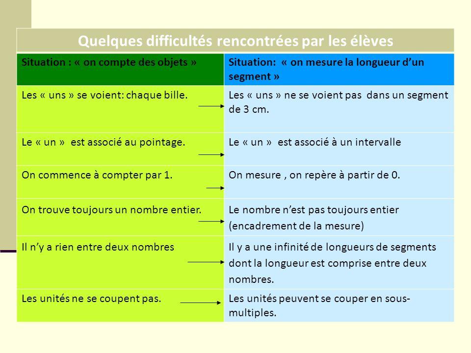 Quelques difficultés rencontrées par les élèves Situation : « on compte des objets »Situation: « on mesure la longueur dun segment » Les « uns » se vo