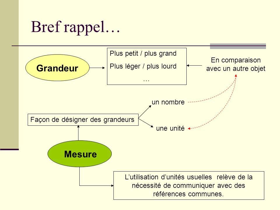 Bref rappel… Grandeur Mesure Lutilisation dunités usuelles relève de la nécessité de communiquer avec des références communes. Plus petit / plus grand