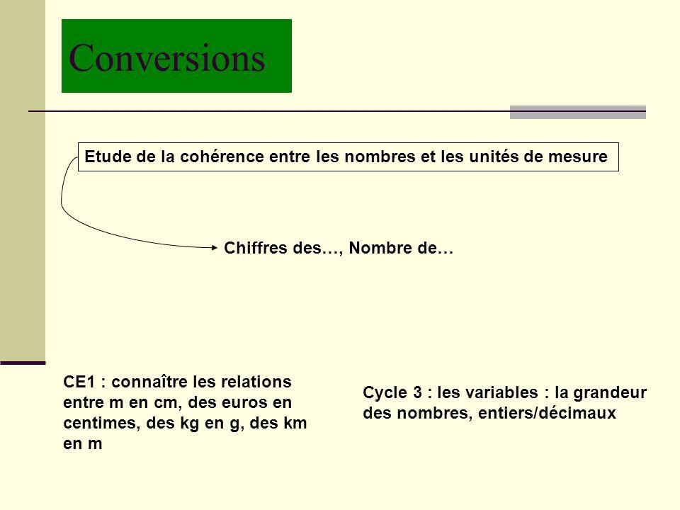 Conversions Etude de la cohérence entre les nombres et les unités de mesure CE1 : connaître les relations entre m en cm, des euros en centimes, des kg