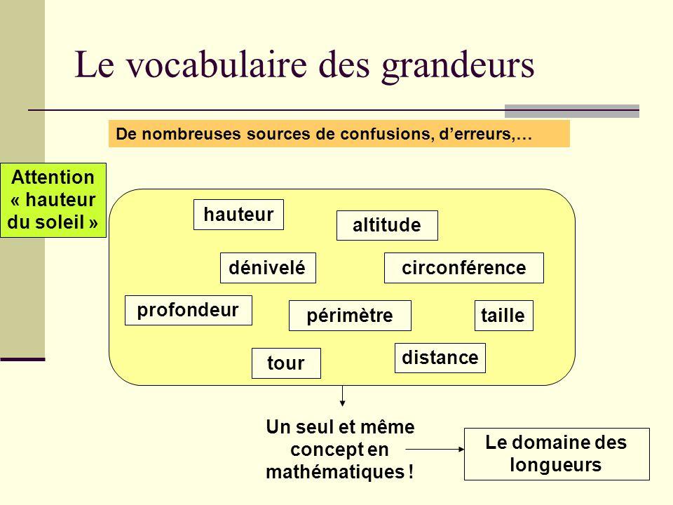 Le vocabulaire des grandeurs De nombreuses sources de confusions, derreurs,… Le domaine des longueurs hauteur Attention « hauteur du soleil » altitude