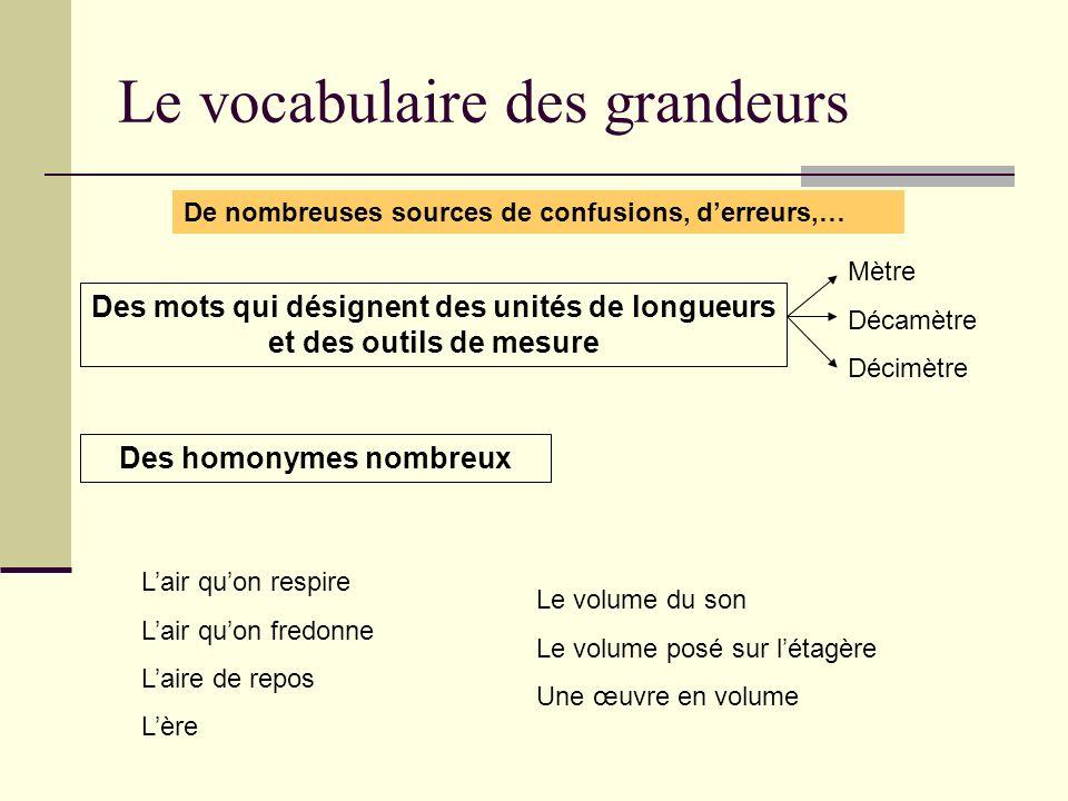 Le vocabulaire des grandeurs De nombreuses sources de confusions, derreurs,… Des mots qui désignent des unités de longueurs et des outils de mesure Mè