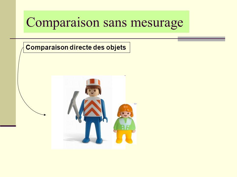 Comparaison sans mesurage Comparaison directe des objets