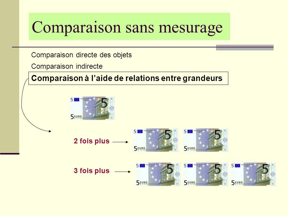 Comparaison sans mesurage Comparaison directe des objets Comparaison indirecte Comparaison à laide de relations entre grandeurs 2 fois plus 3 fois plu
