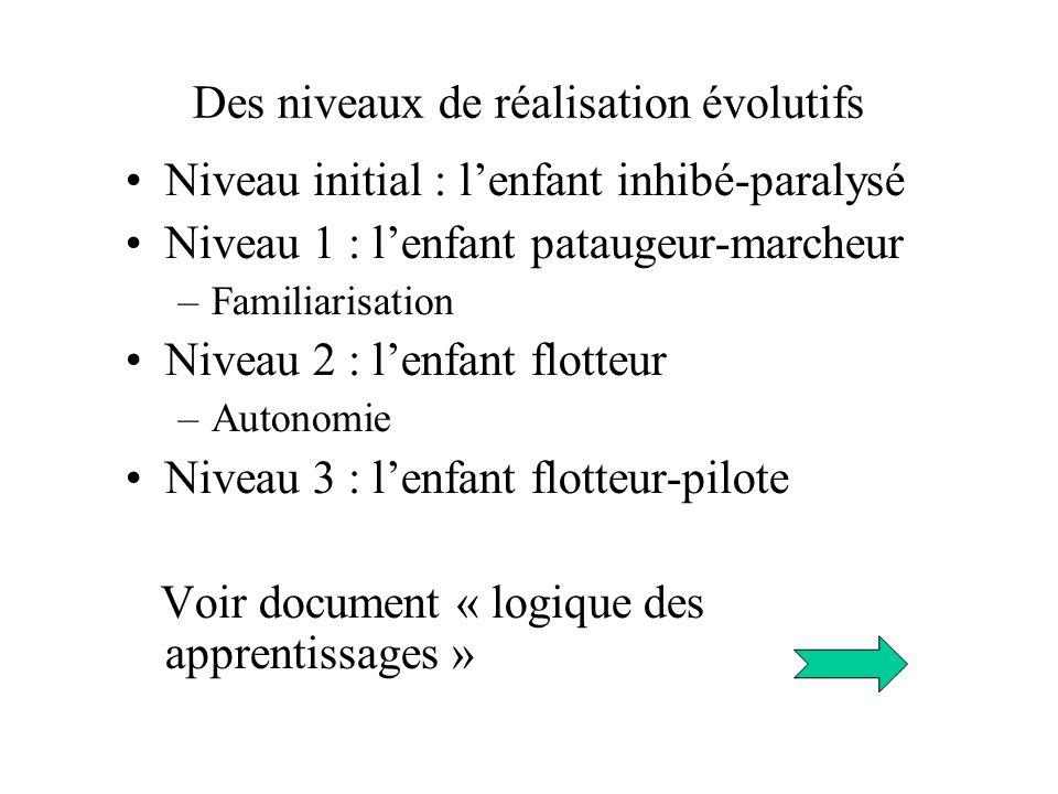 Des niveaux de réalisation évolutifs Niveau initial : lenfant inhibé-paralysé Niveau 1 : lenfant pataugeur-marcheur –Familiarisation Niveau 2 : lenfan