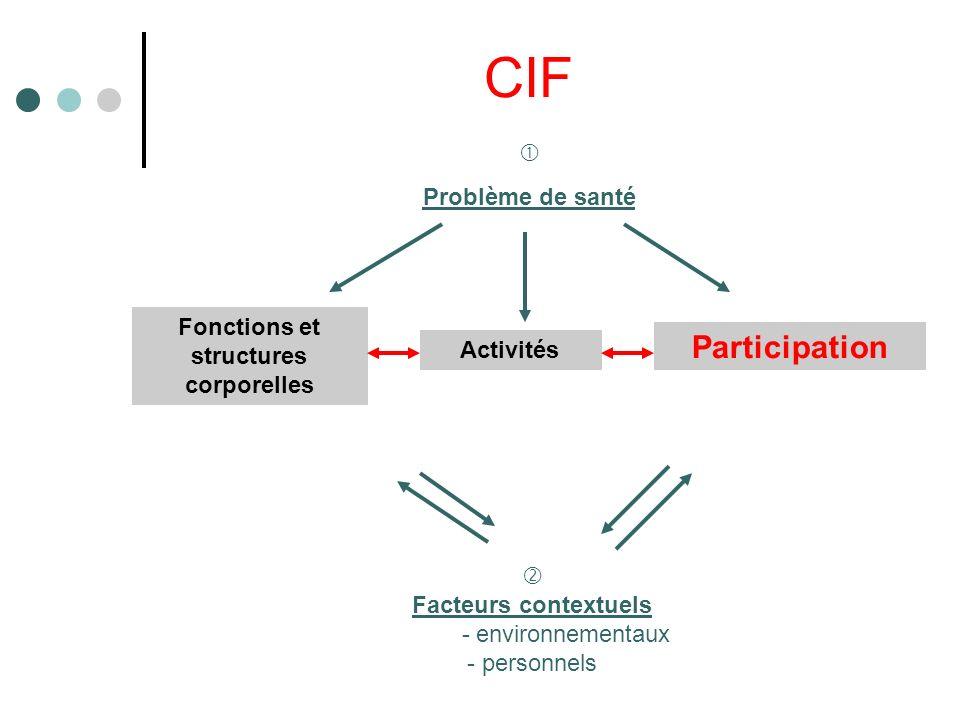 CIF Problème de santé Facteurs contextuels - environnementaux - personnels Fonctions et structures corporelles Activités Participation
