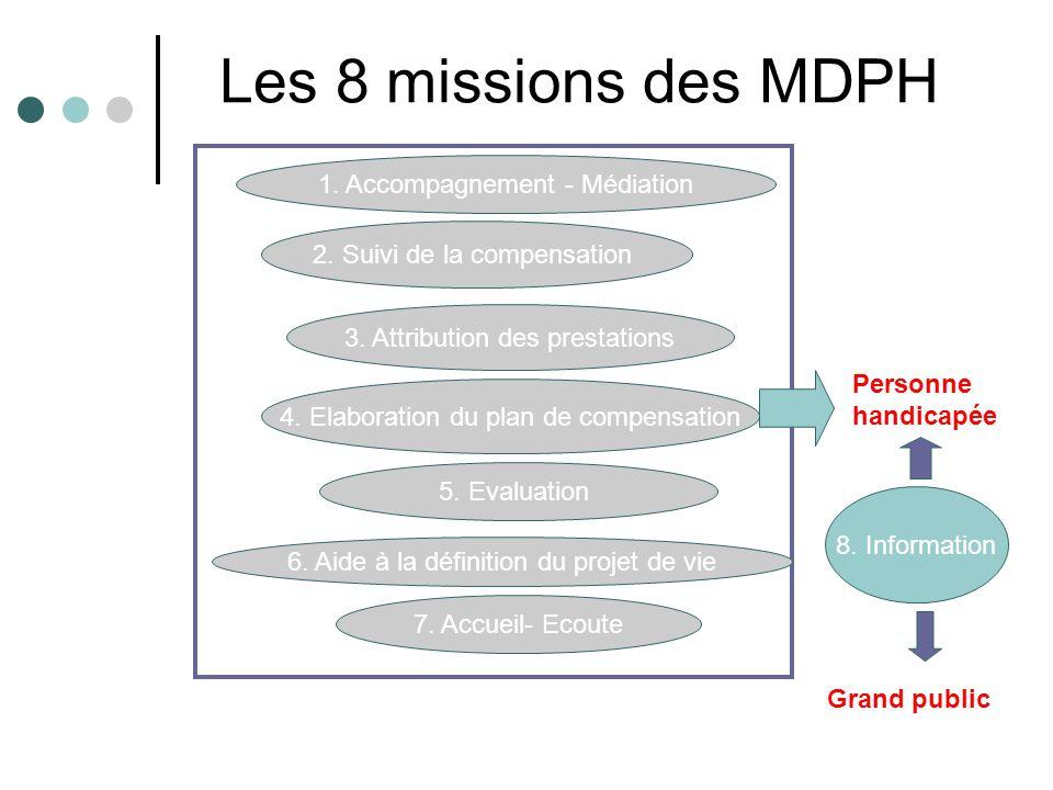 Les 8 missions des MDPH 1. Accompagnement - Médiation 2. Suivi de la compensation 3. Attribution des prestations 4. Elaboration du plan de compensatio
