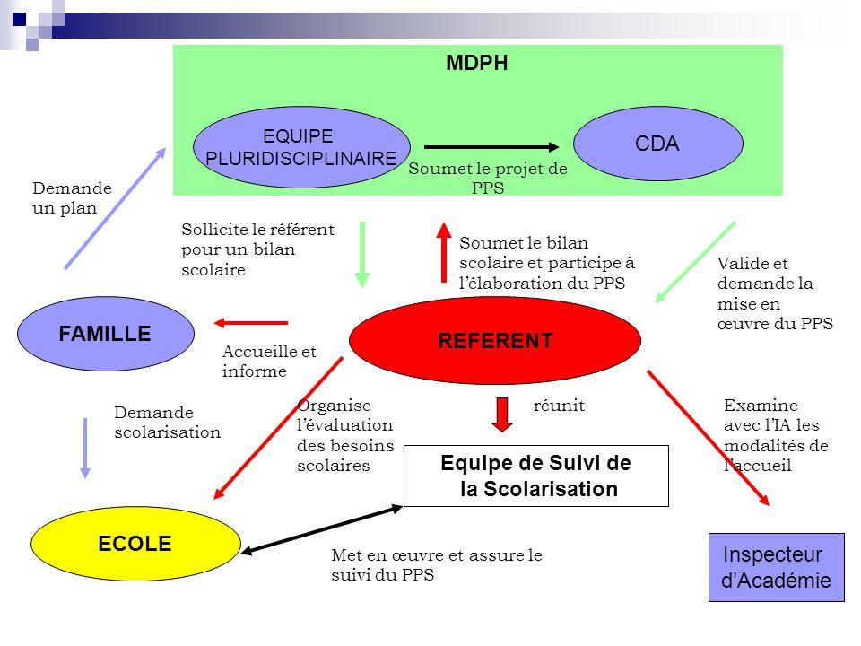 REFERENT FAMILLE MDPH EQUIPE PLURIDISCIPLINAIRE CDA Soumet le projet de PPS ECOLE Equipe de Suivi de la Scolarisation Inspecteur dAcadémie Demande sco