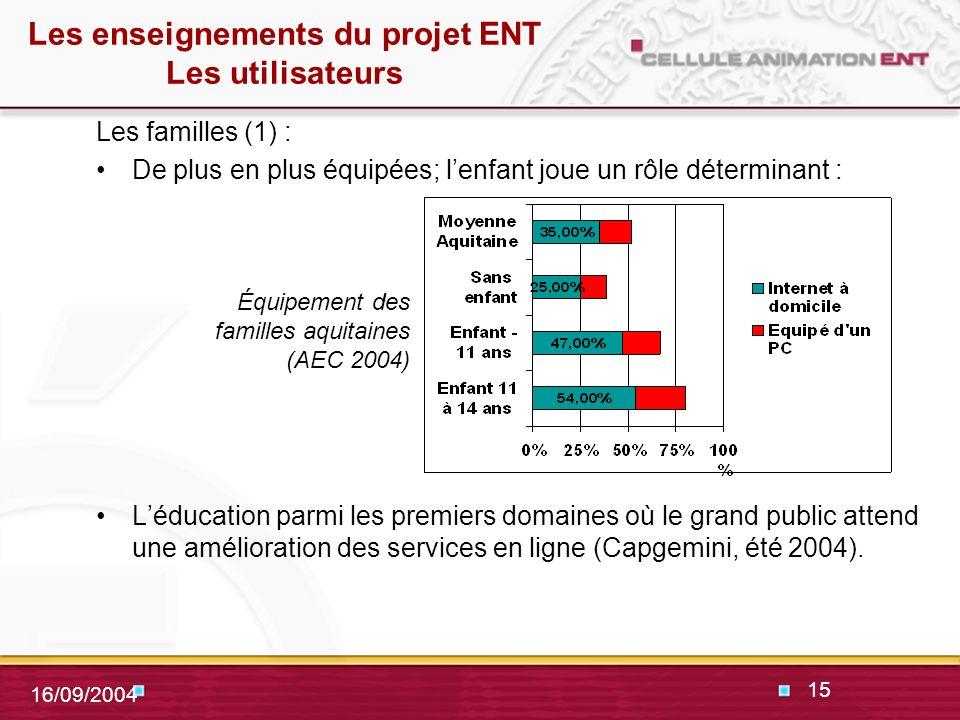 15 16/09/2004 Les enseignements du projet ENT Les utilisateurs Les familles (1) : De plus en plus équipées; lenfant joue un rôle déterminant : Léducation parmi les premiers domaines où le grand public attend une amélioration des services en ligne (Capgemini, été 2004).