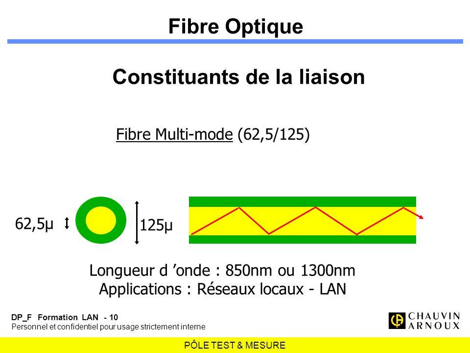 PÔLE TEST & MESURE DP_F Formation LAN - 10 Personnel et confidentiel pour usage strictement interne Fibre Multi-mode (62,5/125) 125µ 62,5µ Longueur d