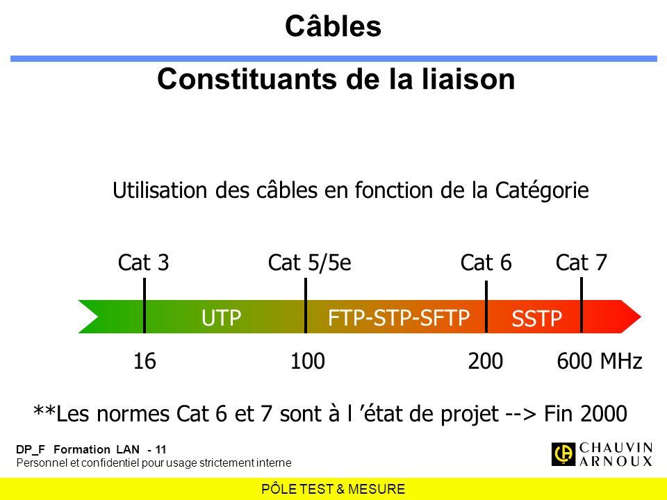 PÔLE TEST & MESURE DP_F Formation LAN - 11 Personnel et confidentiel pour usage strictement interne Utilisation des câbles en fonction de la Catégorie