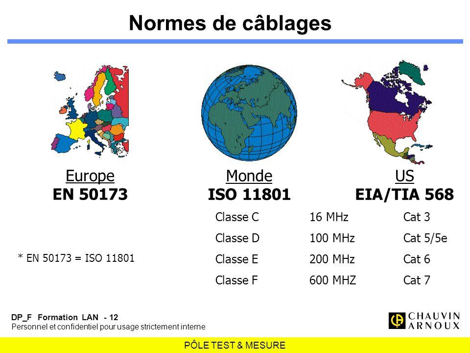 PÔLE TEST & MESURE DP_F Formation LAN - 12 Personnel et confidentiel pour usage strictement interne Normes de câblages Europe EN 50173 Monde ISO 11801