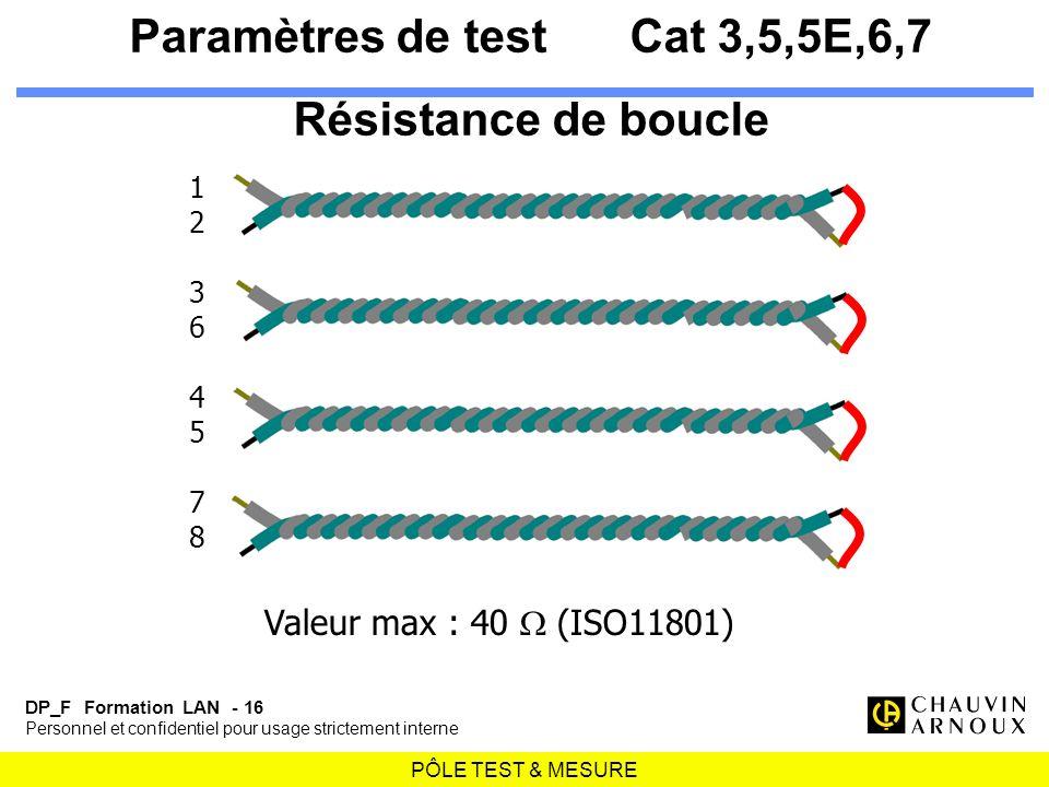 PÔLE TEST & MESURE DP_F Formation LAN - 16 Personnel et confidentiel pour usage strictement interne 1236457812364578 Valeur max : 40 (ISO11801) Paramè