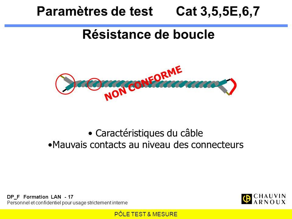 PÔLE TEST & MESURE DP_F Formation LAN - 17 Personnel et confidentiel pour usage strictement interne Paramètres de testCat 3,5,5E,6,7 Résistance de bou