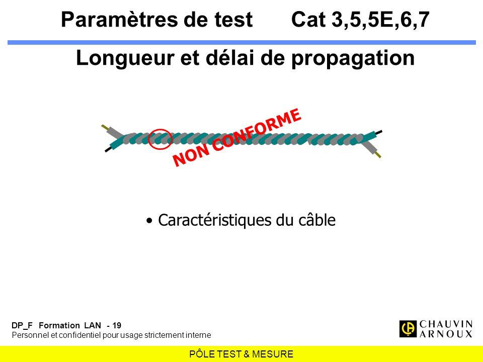 PÔLE TEST & MESURE DP_F Formation LAN - 19 Personnel et confidentiel pour usage strictement interne Paramètres de testCat 3,5,5E,6,7 Longueur et délai