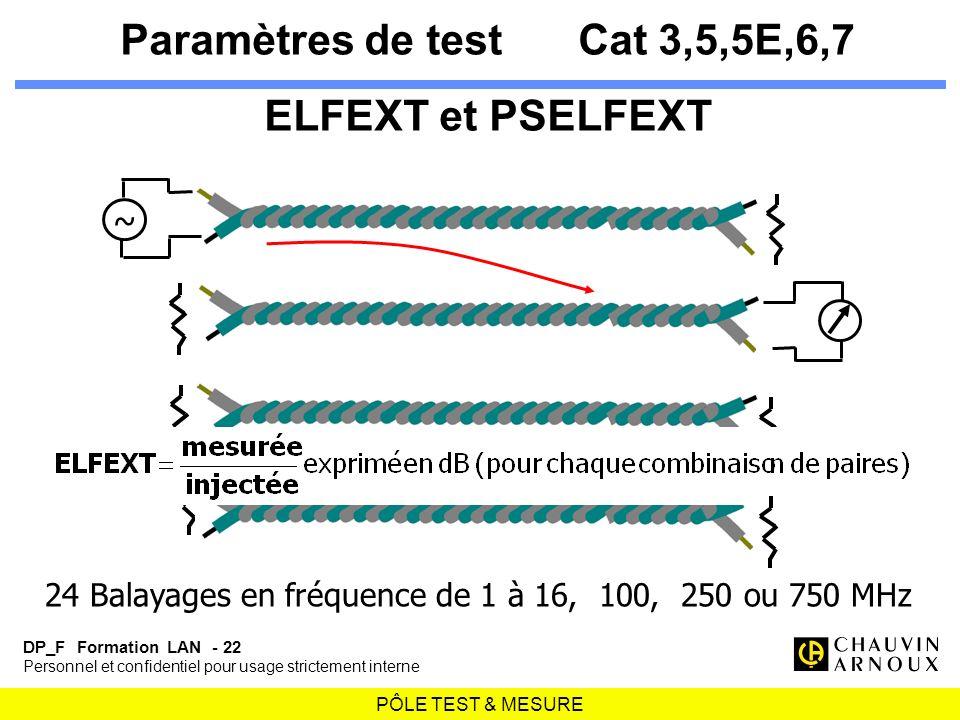 PÔLE TEST & MESURE DP_F Formation LAN - 22 Personnel et confidentiel pour usage strictement interne Paramètres de testCat 3,5,5E,6,7 ELFEXT et PSELFEX