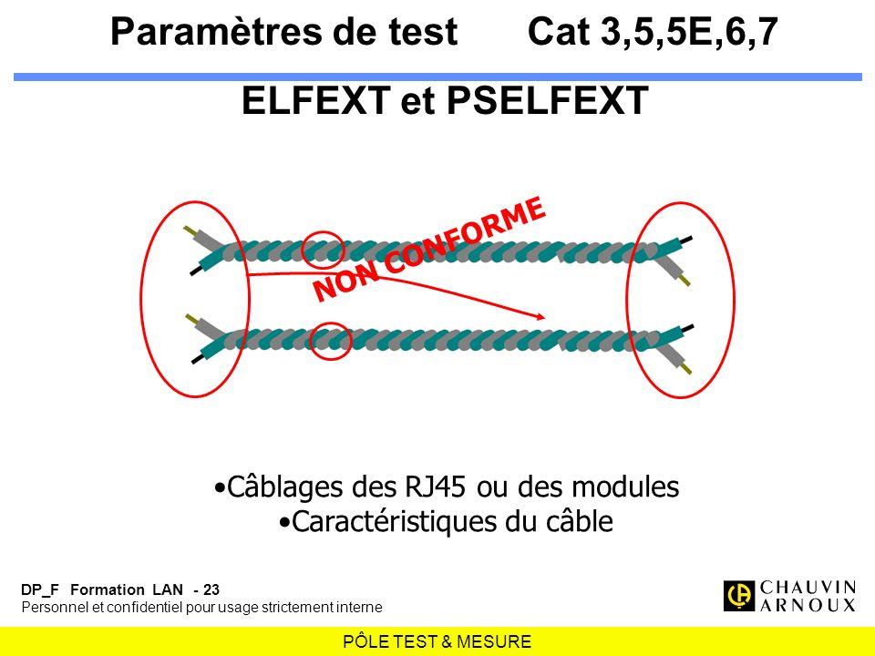 PÔLE TEST & MESURE DP_F Formation LAN - 23 Personnel et confidentiel pour usage strictement interne Paramètres de testCat 3,5,5E,6,7 ELFEXT et PSELFEX