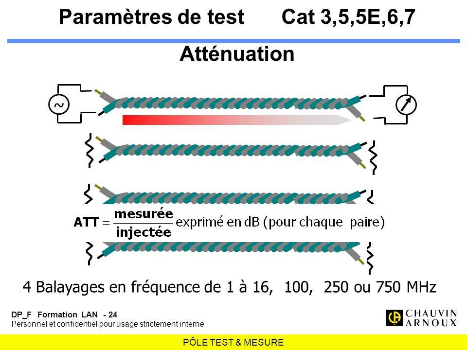 PÔLE TEST & MESURE DP_F Formation LAN - 24 Personnel et confidentiel pour usage strictement interne Paramètres de testCat 3,5,5E,6,7 Atténuation ~ 4 B