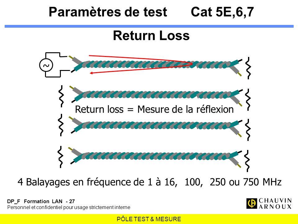 PÔLE TEST & MESURE DP_F Formation LAN - 27 Personnel et confidentiel pour usage strictement interne Paramètres de testCat 5E,6,7 Return Loss ~ 4 Balay