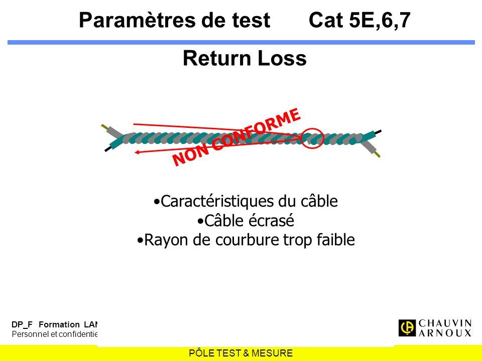 PÔLE TEST & MESURE DP_F Formation LAN - 28 Personnel et confidentiel pour usage strictement interne Paramètres de testCat 5E,6,7 Return Loss NON CONFO